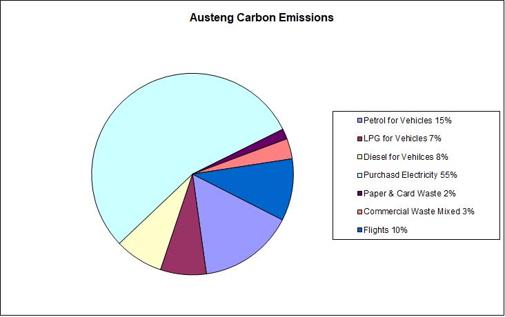 Austeng Carbon Emissions